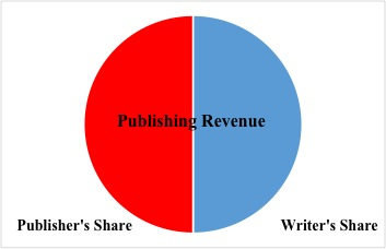 The Three Types of Music Publishing Agreements, And Why They