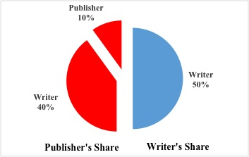 The Three Types of Music Publishing Agreements, And Why They're