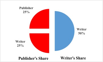 3 Buy Out Agreement Or A Full Publishing